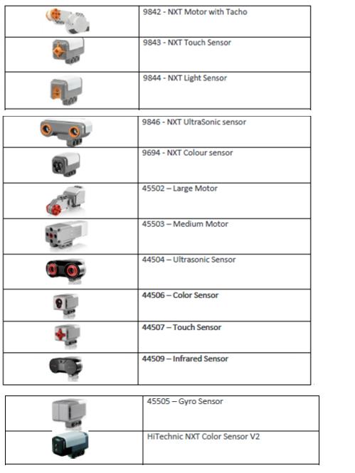 図1 2018 年 WRO Japan 認定のレギュラーカテゴリーエキスパート競技用モーター,センサー