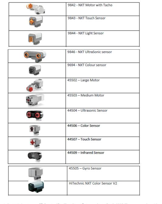 図1 2019 年 WRO Japan 認定のレギュラーカテゴリーエキスパート競技用モーター,センサー